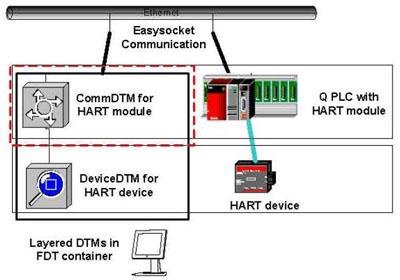 Модуль аналогового ввода ME1AD8HAI-Q с поддержкой протокола HART