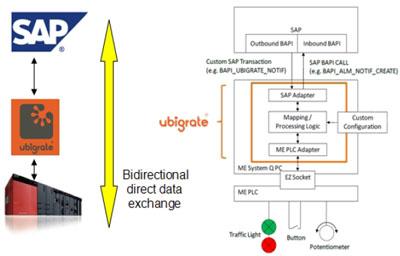 Контроллеры iQ Platform подключаются напрямую к приложениям SAP® благодаря экспертной поддержке компании-интегратора