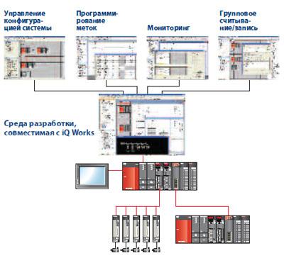 Улучшение обслуживания иснижение энергозатрат